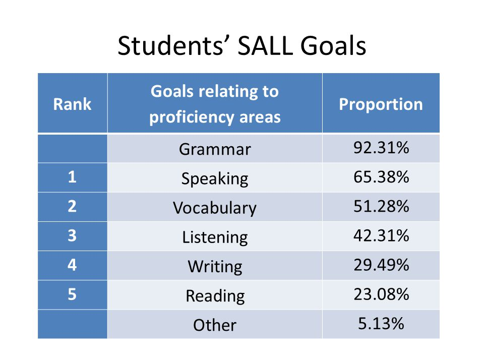 Students' SALL Goals Rank Goals relating to proficiency areas Proportion Grammar 92.31% 1 Speaking 65.38% 2 Vocabulary 51.28% 3 Listening 42.31% 4 Writing 29.49% 5 Reading 23.08% Other 5.13%