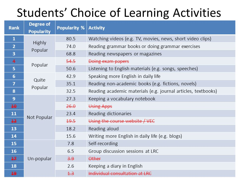 Students' Choice of Learning Activities Rank Degree of Popularity Popularity %Activity 1 Highly Popular 80.5Watching videos (e.g.
