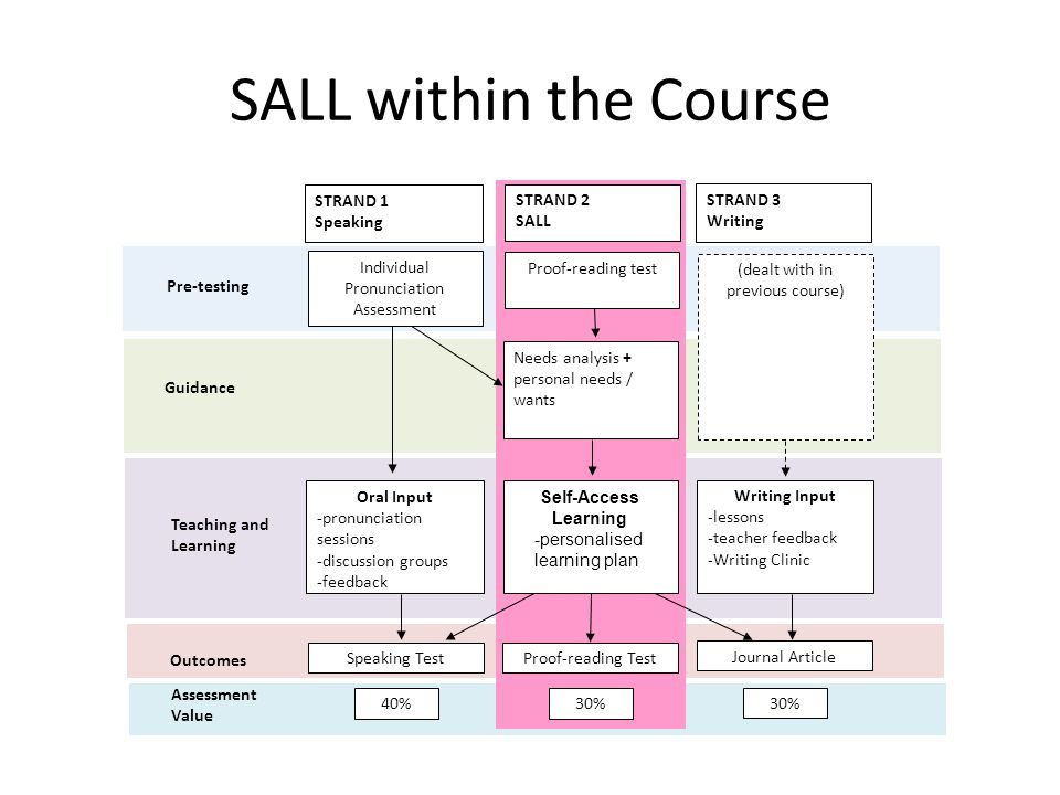 SALL within the Course Proof-reading test Needs analysis + personal needs / wants Proof-reading Test STRAND 2 SALL Self-Access Learning -personalised learning plan 30% Oral Input -pronunciation sessions -discussion groups -feedback Speaking Test Individual Pronunciation Assessment STRAND 1 Speaking 40% Teaching and Learning Outcomes Pre-testing Guidance Assessment Value Writing Input -lessons -teacher feedback -Writing Clinic Journal Article STRAND 3 Writing 30% (dealt with in previous course)