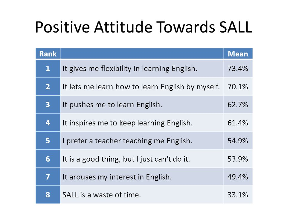 Positive Attitude Towards SALL RankMean 1It gives me flexibility in learning English.73.4% 2It lets me learn how to learn English by myself.70.1% 3It pushes me to learn English.62.7% 4It inspires me to keep learning English.61.4% 5I prefer a teacher teaching me English.54.9% 6It is a good thing, but I just can t do it.53.9% 7It arouses my interest in English.49.4% 8SALL is a waste of time.33.1%