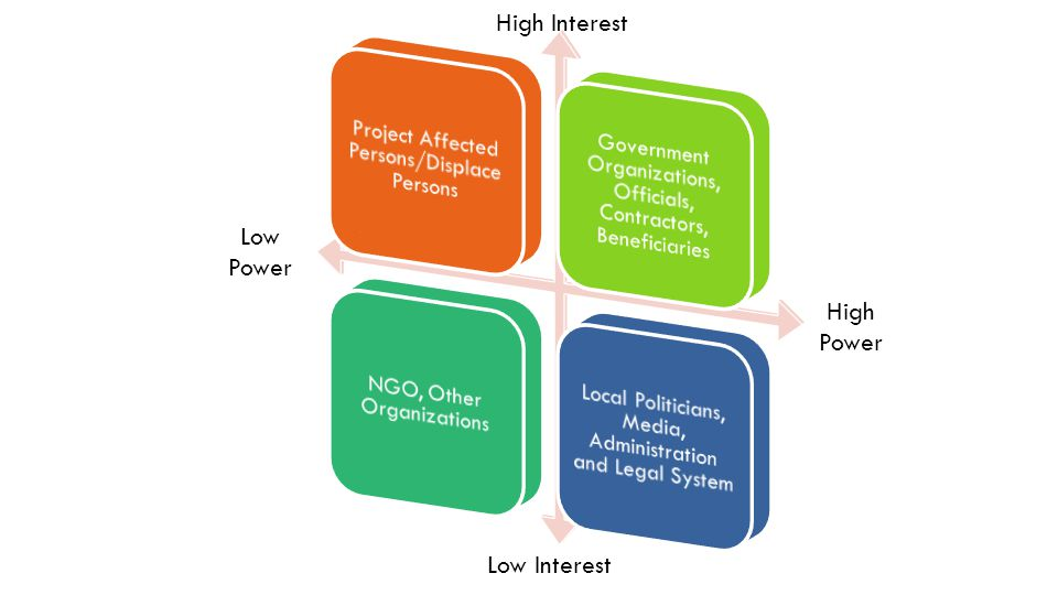 14 High Interest Low Interest Low Power High Power