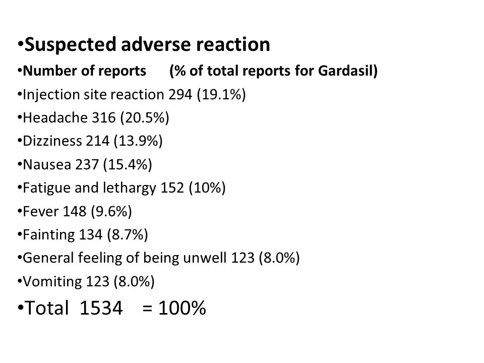 Suspected adverse reaction Number of reports (% of total reports for Gardasil) Injection site reaction 294 (19.1%) Headache 316 (20.5%) Dizziness 214