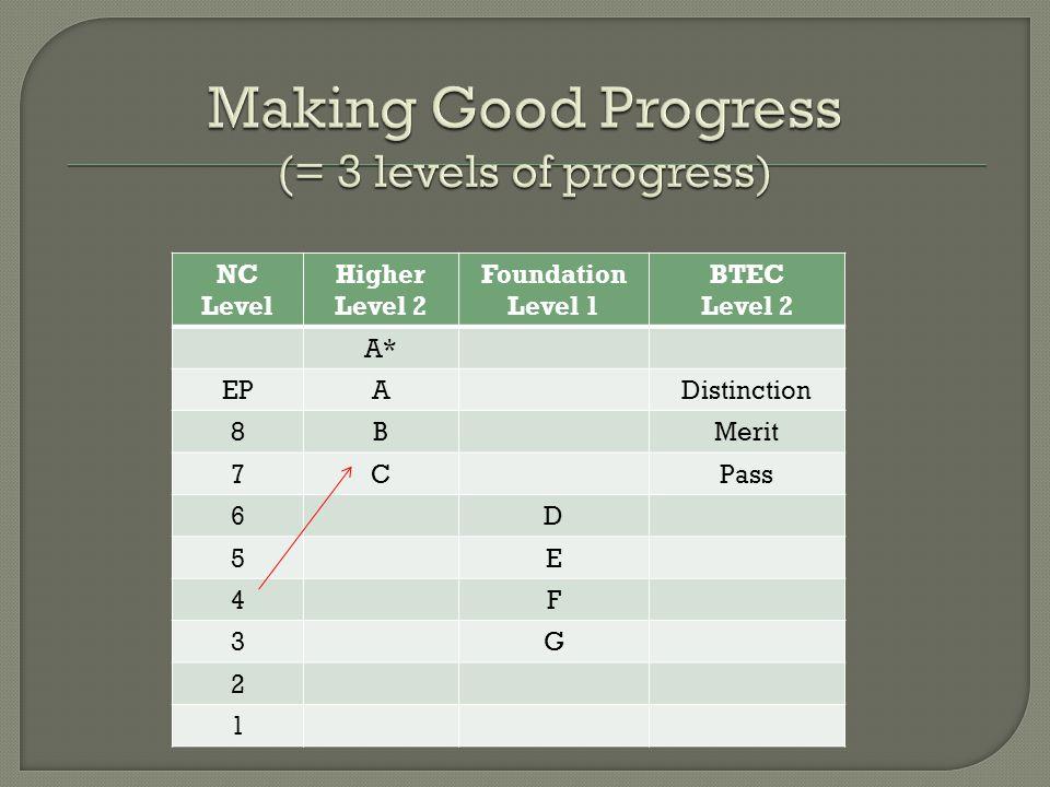 NC Level Higher Level 2 Foundation Level 1 BTEC Level 2 A* EPADistinction 8BMerit 7CPass 6D 5E 4F 3G 2 1
