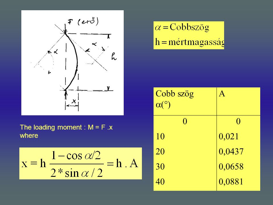The loading moment : M = F.x where Cobb szög  (  ) A 00 100,021 200,0437 300,0658 400,0881