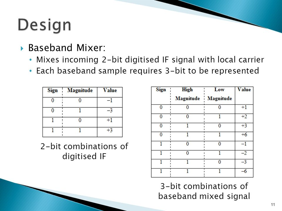  Baseband Mixer: Mixes incoming 2-bit digitised IF signal with local carrier Each baseband sample requires 3-bit to be represented 11 2-bit combinations of digitised IF 3-bit combinations of baseband mixed signal