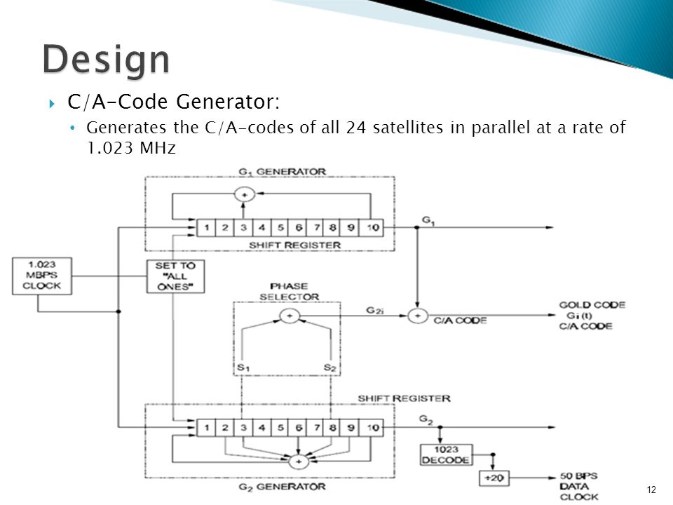  C/A-Code Generator: Generates the C/A-codes of all 24 satellites in parallel at a rate of 1.023 MHz 12