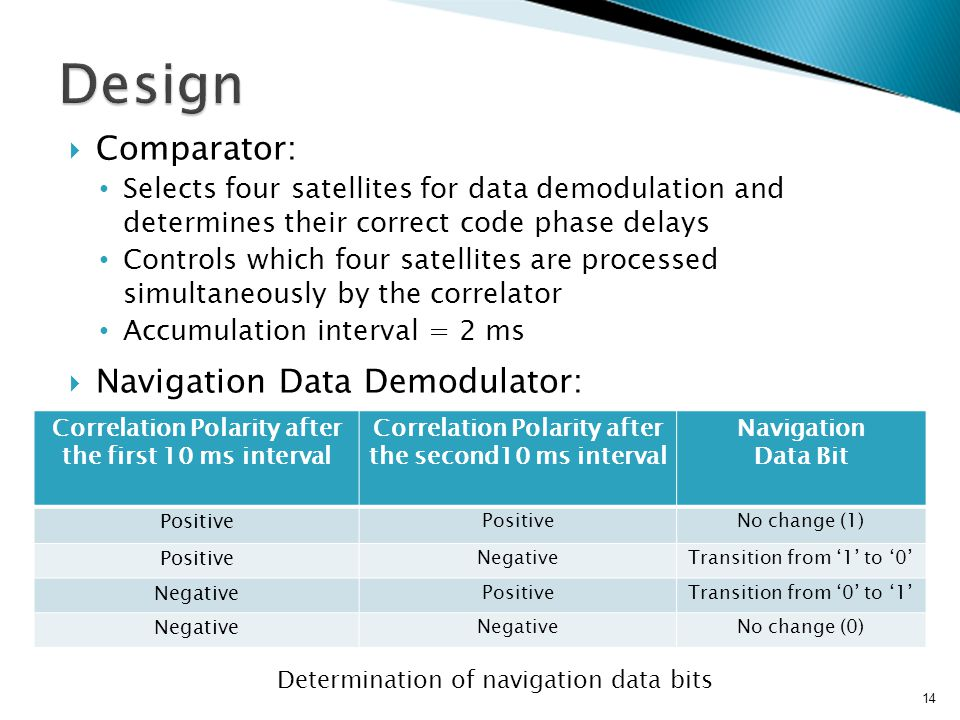  Comparator: Selects four satellites for data demodulation and determines their correct code phase delays Controls which four satellites are processed simultaneously by the correlator Accumulation interval = 2 ms  Navigation Data Demodulator: 14 Determination of navigation data bits Correlation Polarity after the first 10 ms interval Correlation Polarity after the second10 ms interval Navigation Data Bit Positive No change (1) Positive NegativeTransition from '1' to '0' Negative PositiveTransition from '0' to '1' Negative No change (0)