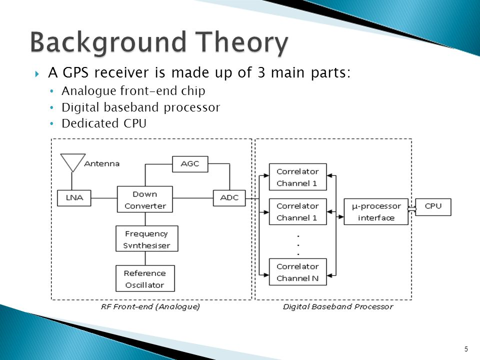  A GPS receiver is made up of 3 main parts: Analogue front-end chip Digital baseband processor Dedicated CPU 5