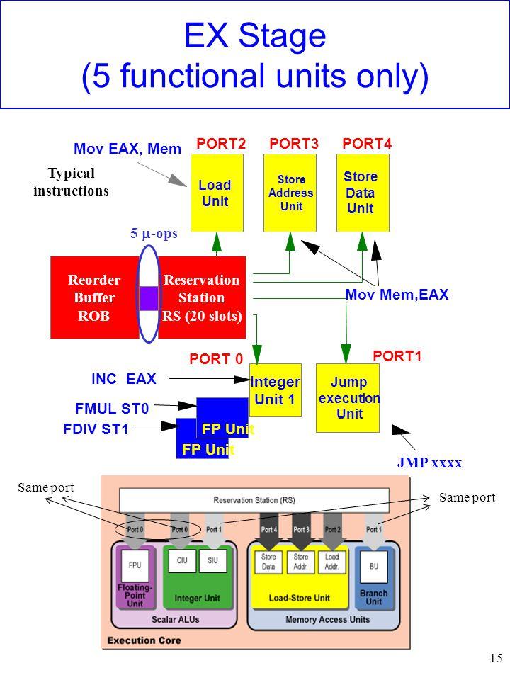 15 EX Stage (5 functional units only) JMP xxxx Load Unit Store Address Unit Store Data Unit PORT2PORT3PORT4 Jump execution Unit FP Unit Integer Unit 1 PORT1 PORT 0 Reorder Buffer ROB Reservation Station RS (20 slots) Mov EAX, Mem Mov Mem,EAX INC EAX FMUL ST0 FDIV ST1 5  -ops Typical ìnstructions Same port