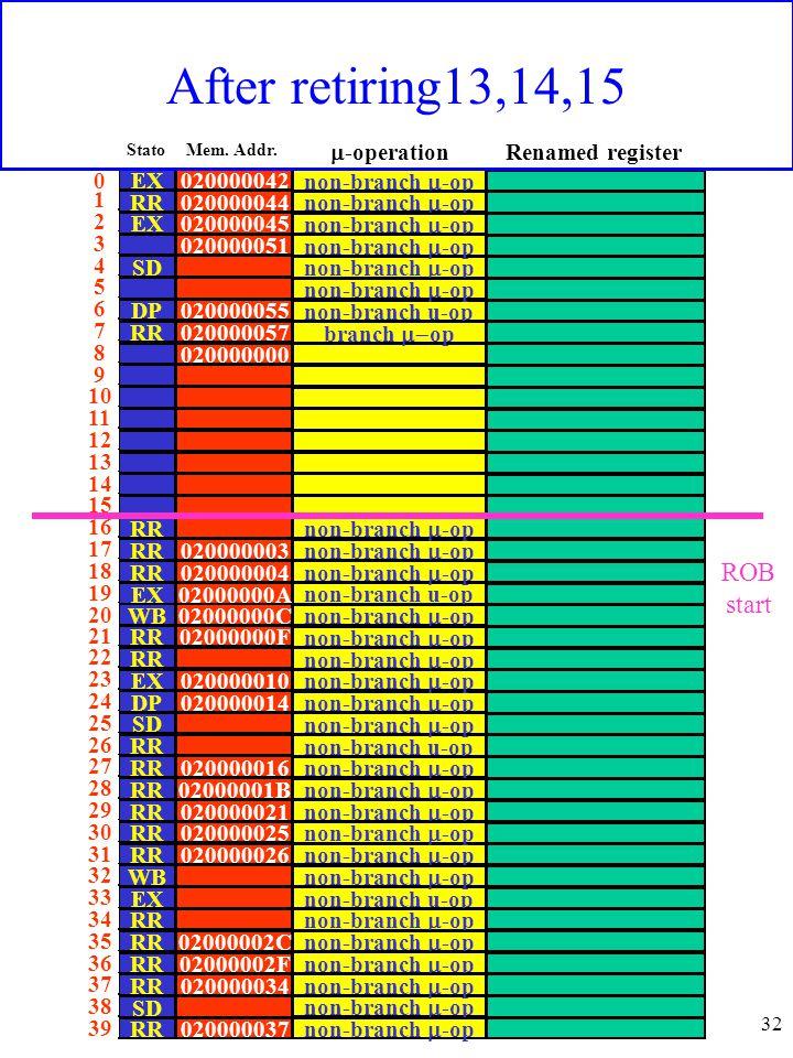 32 020000042 020000044 020000045 020000051 020000055 020000057 020000000 020000003 020000004 02000000A 02000000C 02000000F 020000010 020000014 020000016 02000001B 020000021 020000025 020000026 02000002C 02000002F 020000034 020000037 EX RR EX SD DP RR EX WB RR EX DP SD RR WB EX RR SD RR ROB start non-branch  -op non-branch u-op non-branch  -op branch  op non-branch  -op non-branch u-op non-branch  -op non-branch u-op non-branch  -op non-branch u-op non-branch  -op Mem.