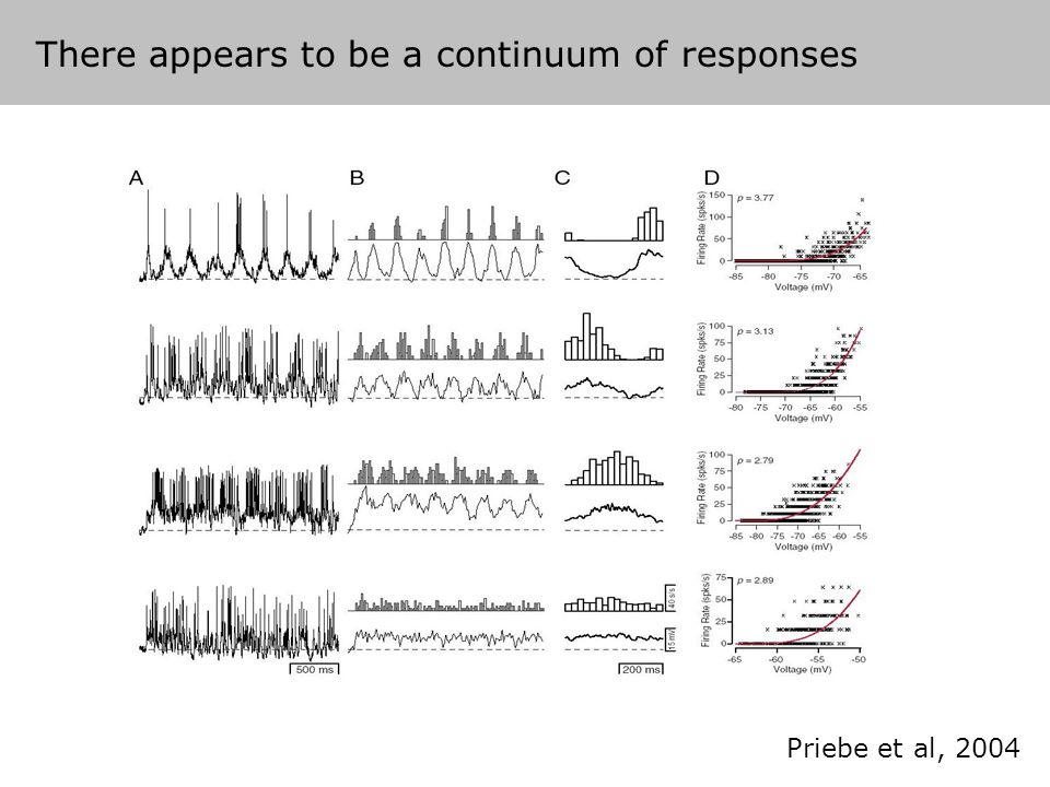 There appears to be a continuum of responses Priebe et al, 2004