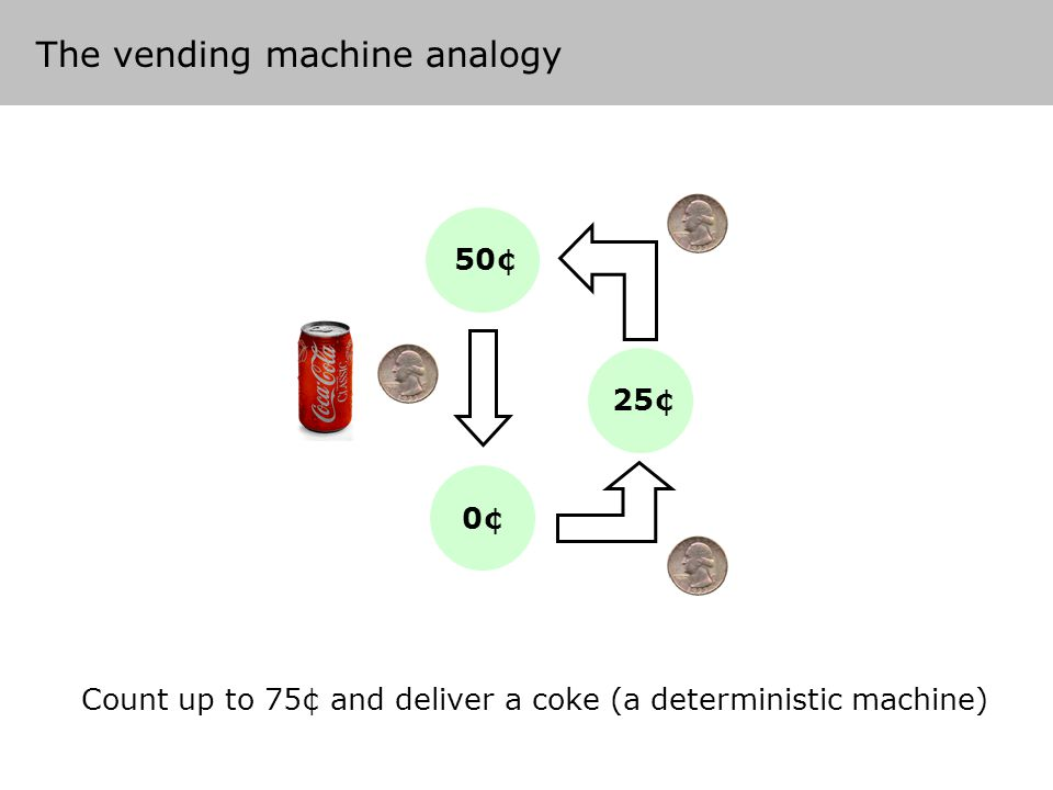 The 'vending machine' analogy Count up to 75¢ and deliver a coke (a deterministic machine) 0¢ 25¢ 50¢ The vending machine analogy
