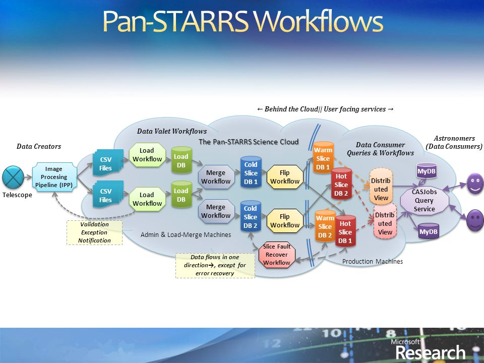 Telescope CSV Files CSV Files Image Procesing Pipeline (IPP) CSV Files CSV Files Load Workflow Load DB Cold Slice DB 1 Cold Slice DB 2 Warm Slice DB 1 Warm Slice DB 2 Merge Workflow Hot Slice DB 2 Hot Slice DB 1 Flip Workflow Distrib uted View CASJobs Query Service CASJobs Query Service MyDB The Pan-STARRS Science Cloud ← Behind the Cloud|| User facing services → Validation Exception Notification Data Valet Workflows Data Consumer Queries & Workflows Data flows in one direction→, except for error recovery Slice Fault Recover Workflow Data Creators Astronomers (Data Consumers) Admin & Load-Merge Machines Production Machines