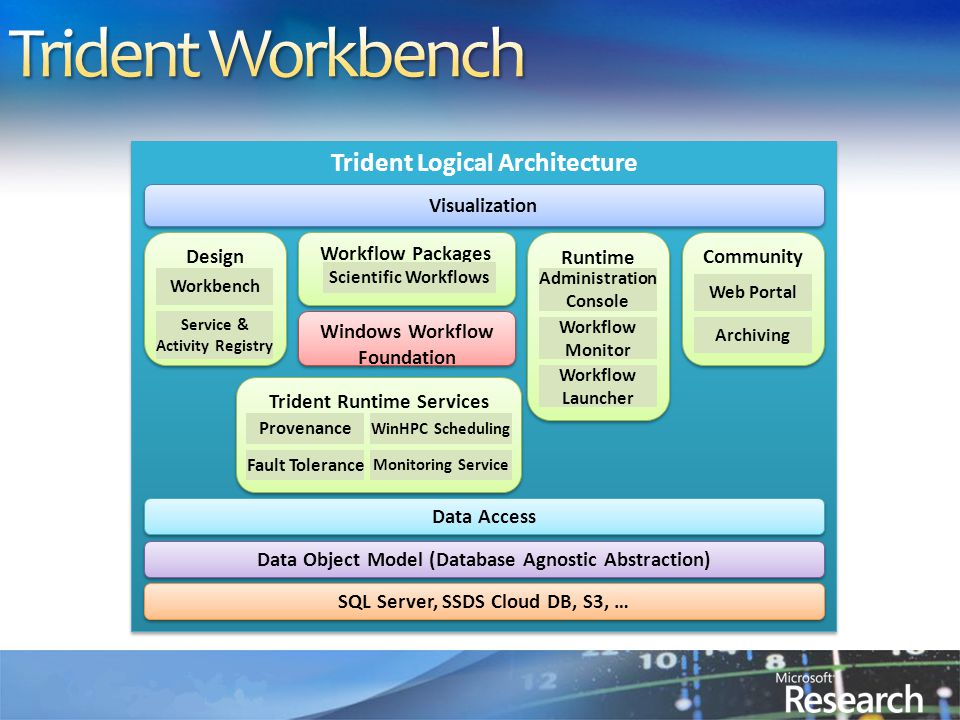 Trident Logical Architecture Visualization Design Workflow Packages Windows Workflow Foundation Trident Runtime Services Service & Activity Registry Workbench Scientific Workflows Provenance Fault Tolerance WinHPC Scheduling Monitoring Service Runtime Workflow Monitor Administration Console Workflow Launcher Community Archiving Web Portal Data Access Data Object Model (Database Agnostic Abstraction) SQL Server, SSDS Cloud DB, S3, …