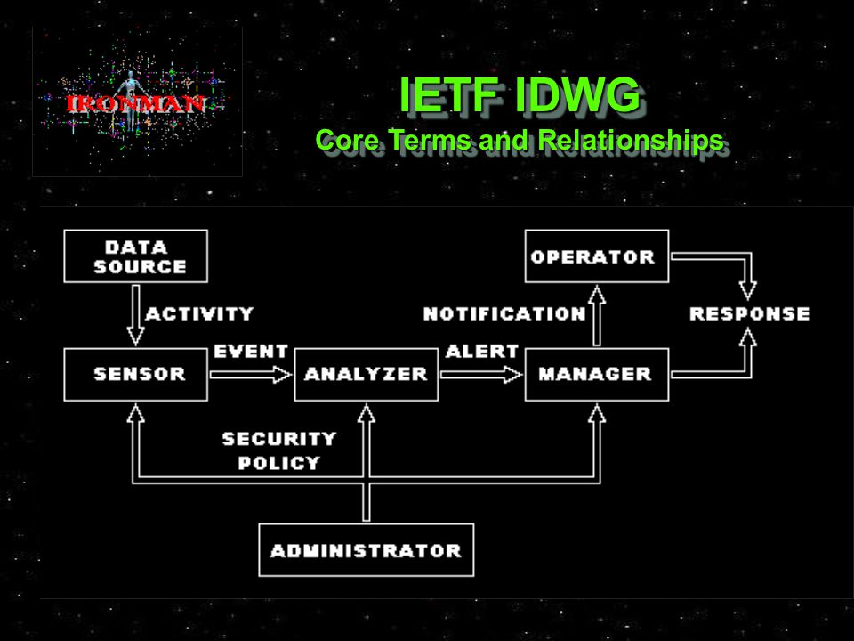 IETF IDWG Core Terms and Relationships IETF IDWG Core Terms and Relationships