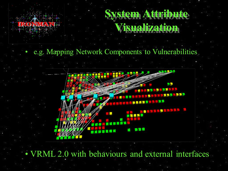 System Attribute Visualization e.g.