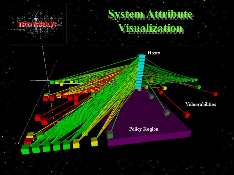 System Attribute Visualization
