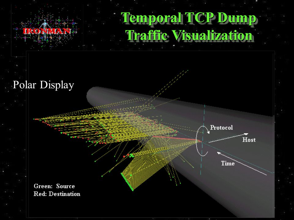 Temporal TCP Dump Traffic Visualization Polar Display