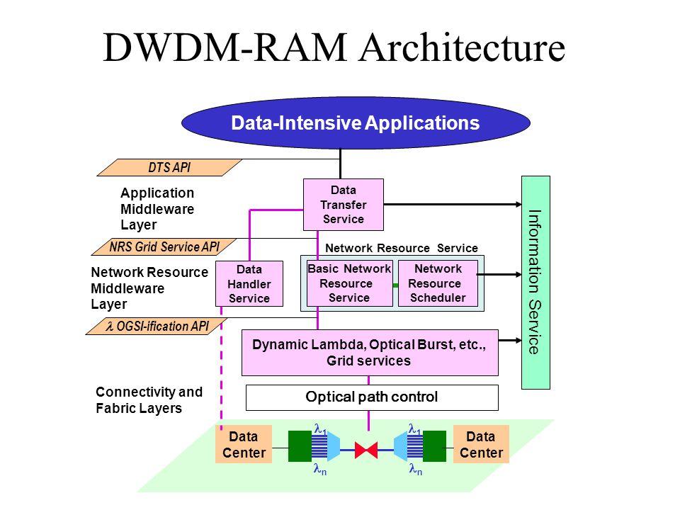 DWDM-RAM Architecture Data Center 1 n 1 n Data Center Data-Intensive Applications Network Resource Scheduler Network Resource Service Data Handler Ser