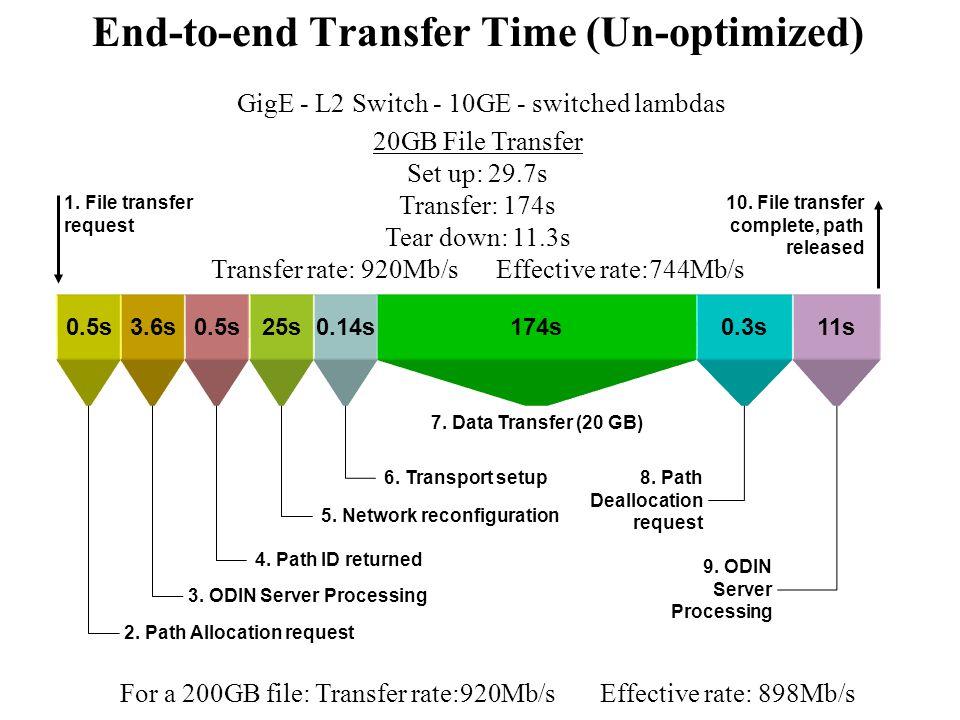 0.5s174s 9. ODIN Server Processing 10. File transfer complete, path released 1. File transferrequest 8. Path Deallocation request 7. Data Transfer (20