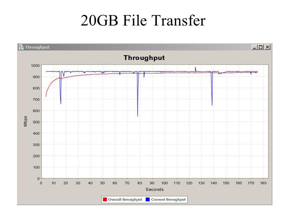 20GB File Transfer