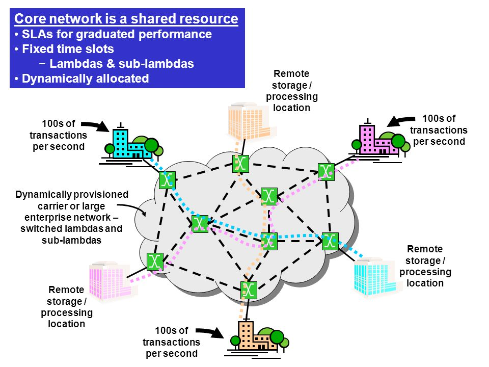 100s of transactions per second Remote storage / processing location Dynamically provisioned carrier or large enterprise network – switched lambdas and sub-lambdas Core network is a shared resource SLAs for graduated performance Fixed time slots − Lambdas & sub-lambdas Dynamically allocated