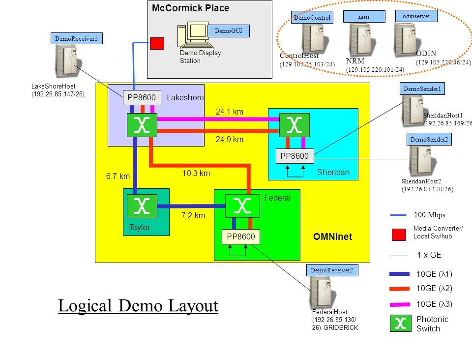Sheridan PP8600 Federal PP8600 1 x GE Taylor 10GE ( 1) 10GE ( 2) 7.2 km 6.7 km 10.3 km Lakeshore 10GE ( 3) 24.9 km 24.1 km Photonic Switch OMNInet PP8