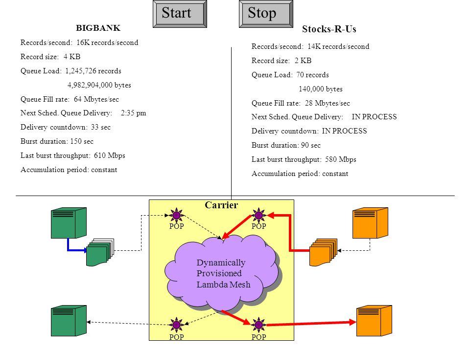 BIGBANK Records/second: 16K records/second Record size: 4 KB Queue Load: 1,245,726 records 4,982,904,000 bytes Queue Fill rate: 64 Mbytes/sec Next Sched.