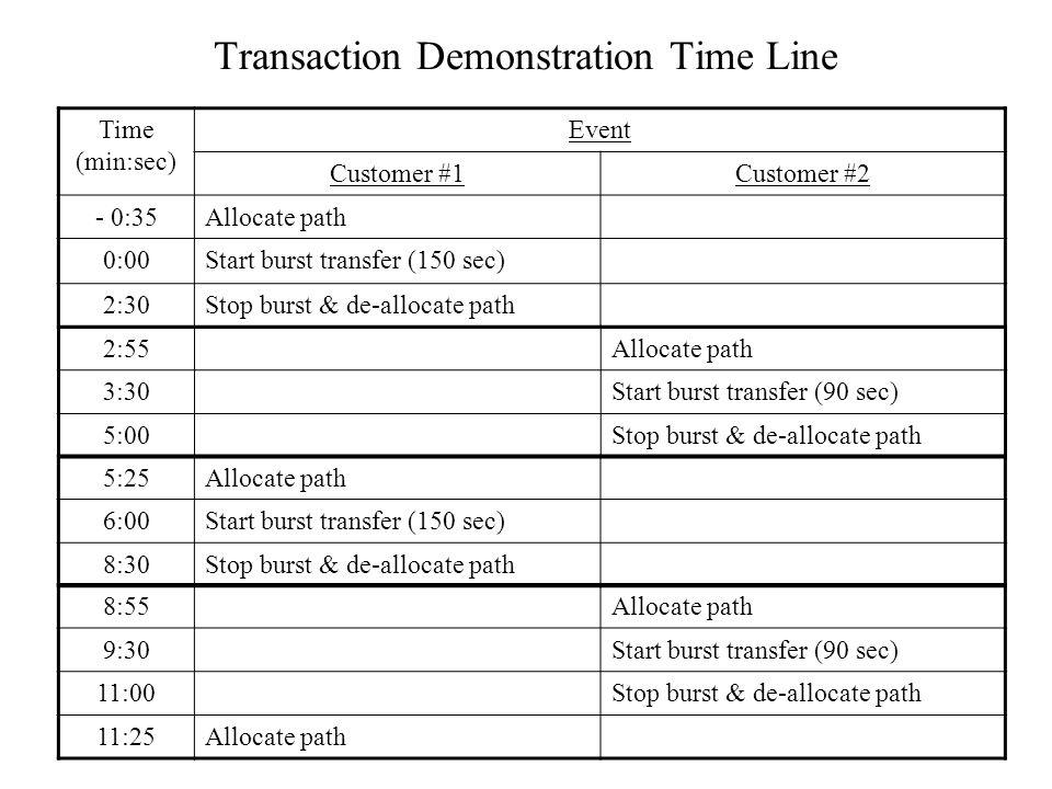 Transaction Demonstration Time Line Time (min:sec) Event Customer #1Customer #2 - 0:35Allocate path 0:00Start burst transfer (150 sec) 2:30Stop burst & de-allocate path 5:25Allocate path 6:00Start burst transfer (150 sec) 8:30Stop burst & de-allocate path 8:55Allocate path 9:30Start burst transfer (90 sec) 11:00Stop burst & de-allocate path 11:25Allocate path 2:55Allocate path 3:30Start burst transfer (90 sec) 5:00Stop burst & de-allocate path