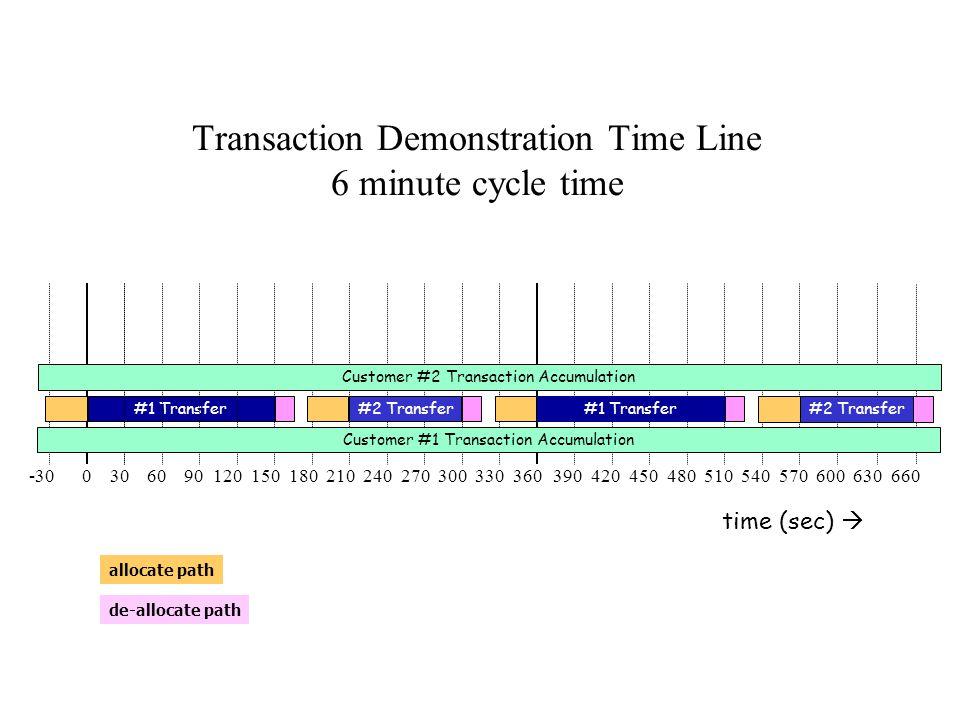 -30 0 30 60 90 120 150 180 210 240 270 300 330 360 390 420 450 480 510 540 570 600 630 660 allocate path de-allocate path #1 Transfer Customer #1 Tran