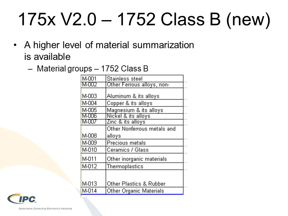 175x V2.0 – 1752 Class B (new) A higher level of material summarization is available –Material groups – 1752 Class B