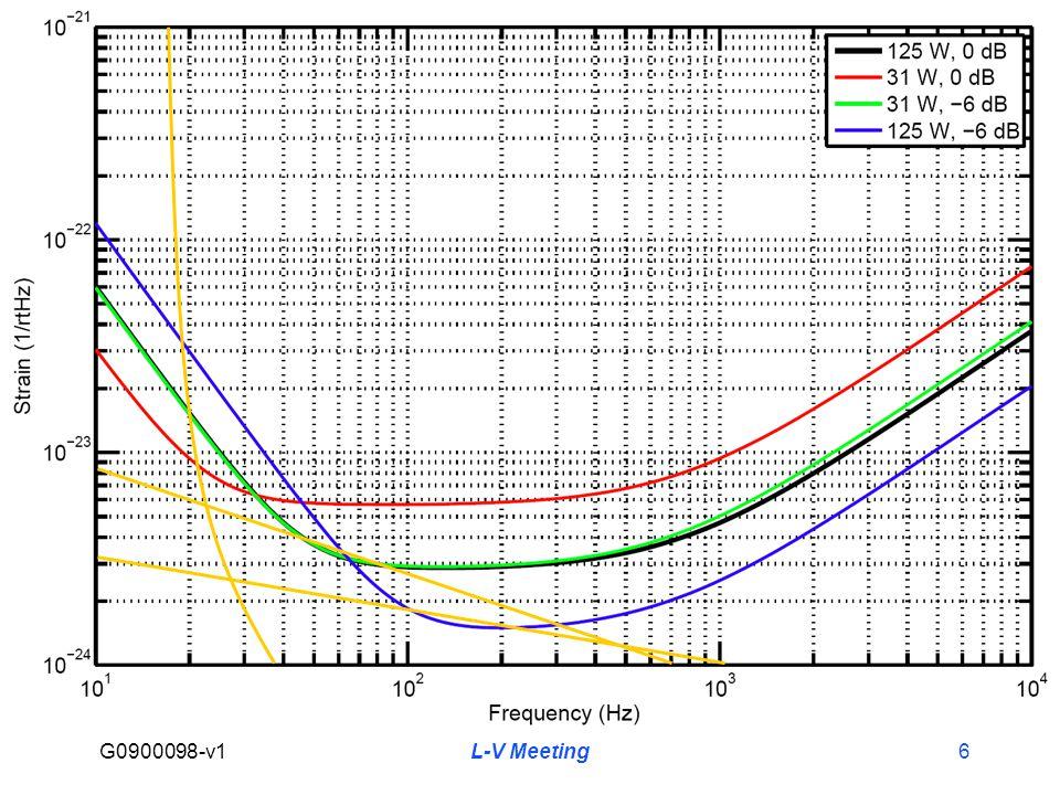 G0900098-v1 L-V Meeting6 Projected Advanced LIGO Sensitivity at 30W