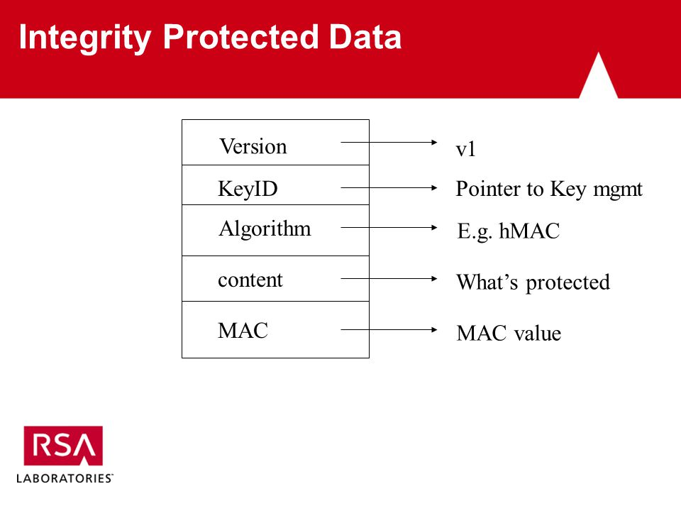 Integrity Protected Data Version KeyID Algorithm content MAC v1 Pointer to Key mgmt E.g.