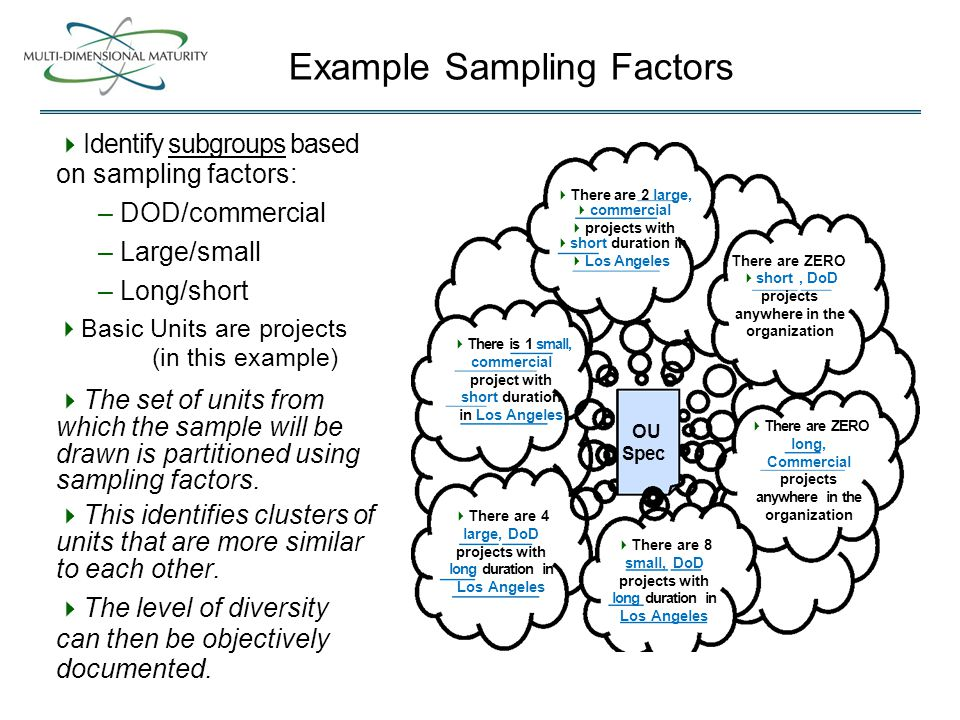 Example Sampling Factors  Identify subgroups based on sampling factors: – DOD/commercial – Large/small – Long/short  Basic Units are projects (in this example)  The set of units from which the sample will be drawn is partitioned using sampling factors.