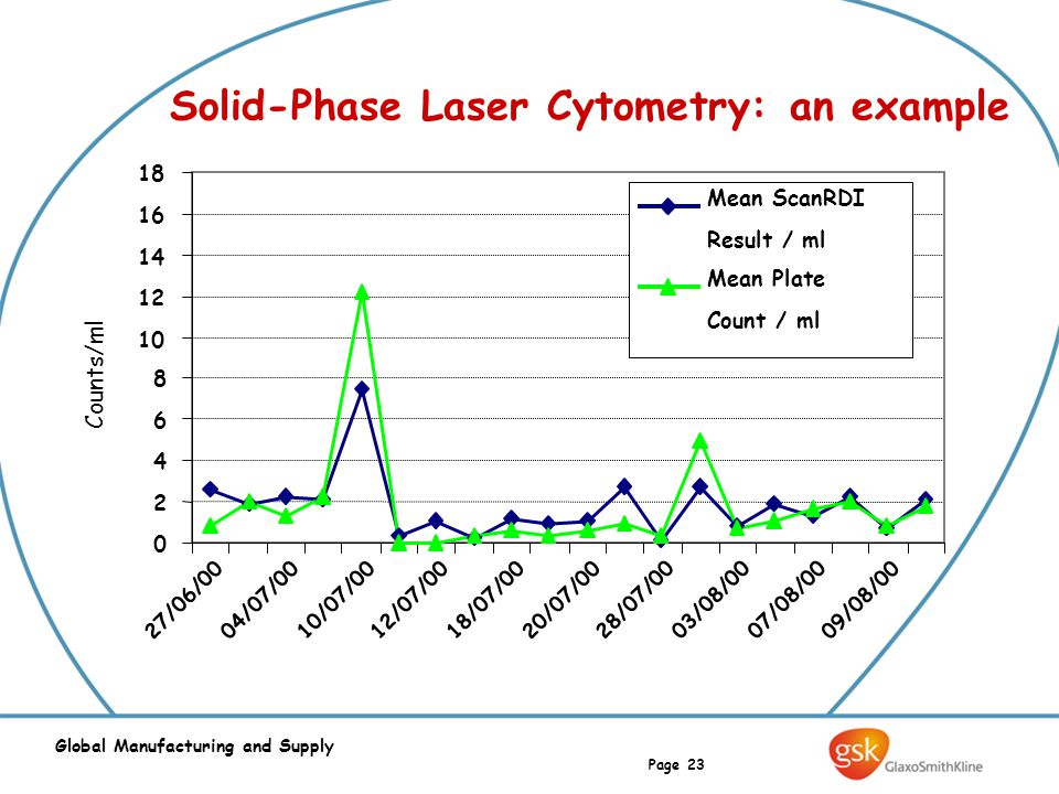 Page 23 Global Manufacturing and Supply Solid-Phase Laser Cytometry: an example