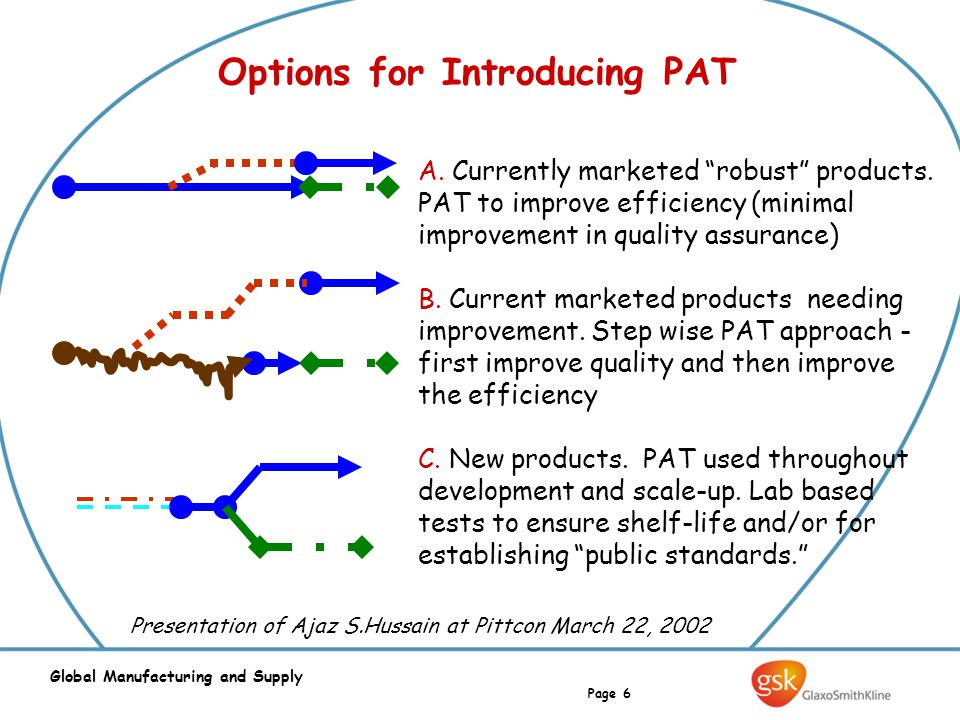 "Page 6 Global Manufacturing and Supply Options for Introducing PAT A. Currently marketed ""robust"" products. PAT to improve efficiency (minimal improve"