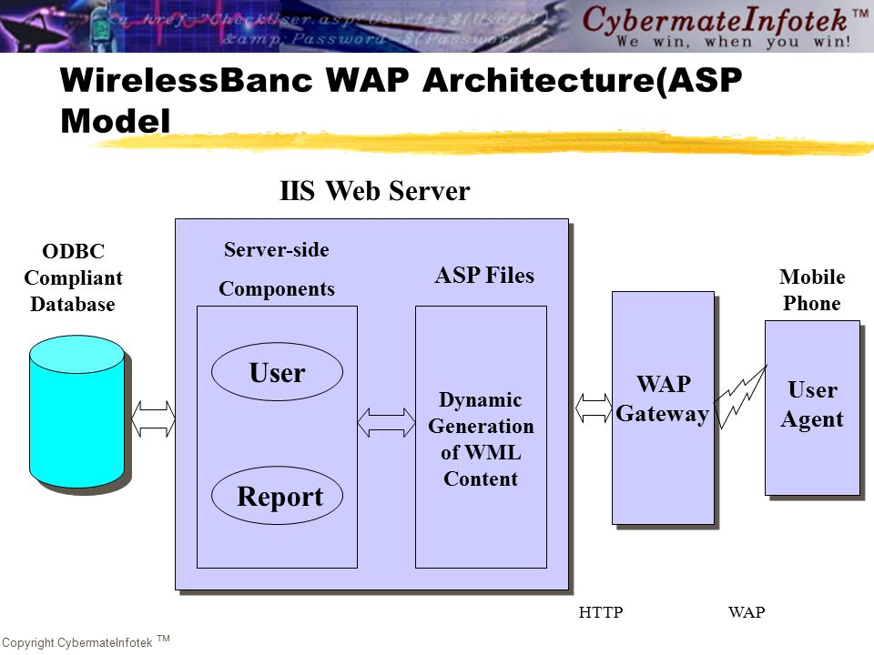 Copyright CybermateInfotek  WirelessBanc WAP Architecture(ASP Model User IIS Web Server ODBC Compliant Database Server-side Components Report User Dynamic Generation of WML Content WAP Gateway User Agent Mobile Phone ASP Files HTTPWAP