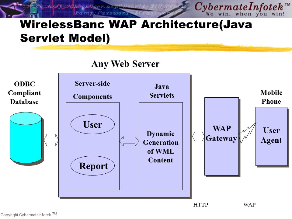 Copyright CybermateInfotek  WirelessBanc WAP Architecture(Java Servlet Model) User Any Web Server ODBC Compliant Database Server-side Components Report User Dynamic Generation of WML Content WAP Gateway User Agent Mobile Phone Java Servlets HTTPWAP