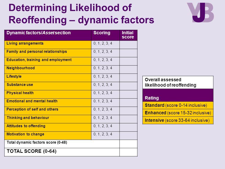 Determining Likelihood of Reoffending – dynamic factors Dynamic factors/Asset sectionScoringInitial score Living arrangements0, 1, 2, 3, 4 Family and