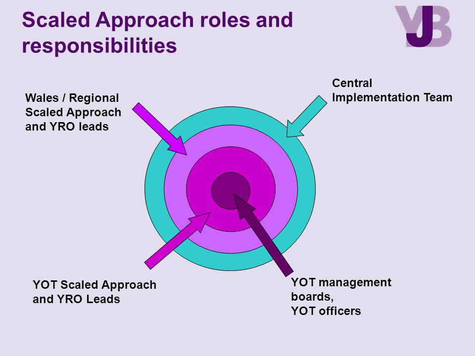 Scaled Approach roles and responsibilities Central Implementation Team Wales / Regional Scaled Approach and YRO leads YOT Scaled Approach and YRO Lead