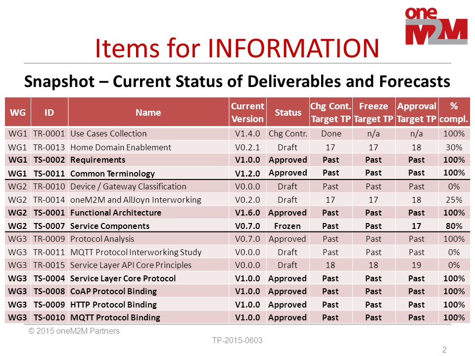 Snapshot – Current Status of Deliverables and Forecasts Items for INFORMATION WGIDName Current Version Status Chg Cont. Target TP Freeze Target TP App