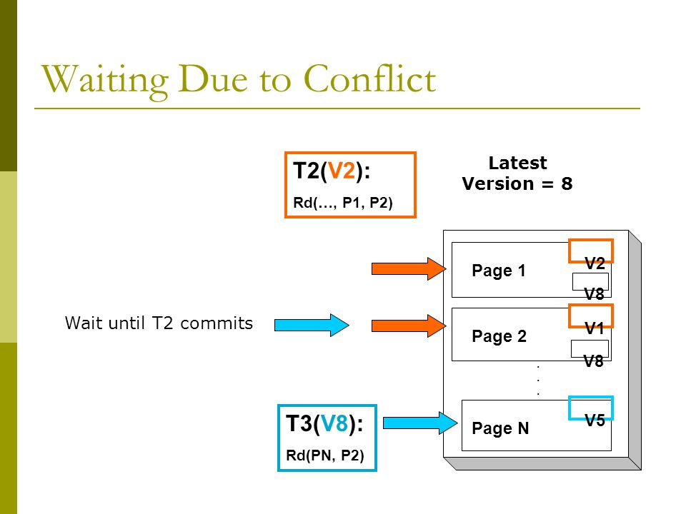 Waiting Due to Conflict T3(V8): Rd(PN, P2)...