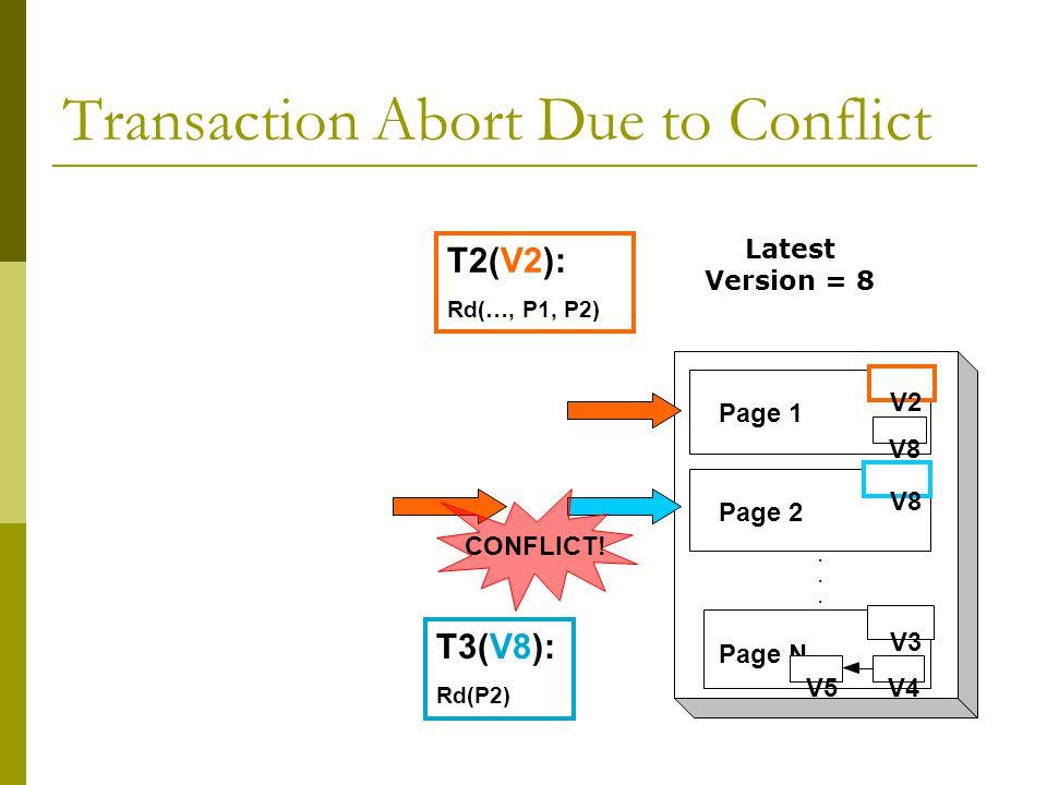 Transaction Abort Due to Conflict... Page 1 Page 2 V8 Page N V3 V5V4 V8 V2 T3(V8): Rd(P2) CONFLICT.