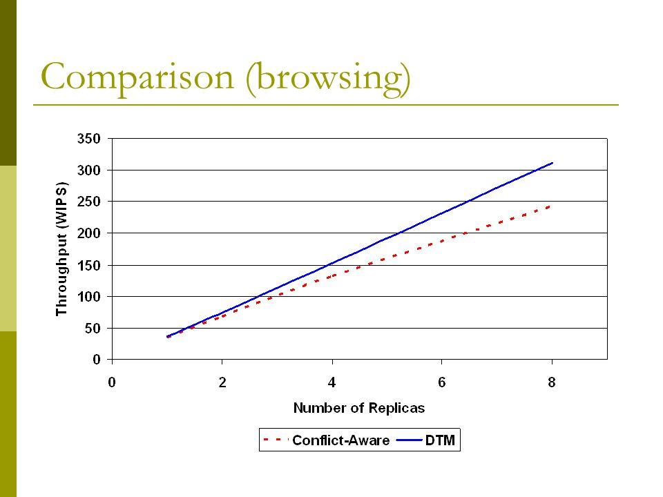 Comparison (browsing)