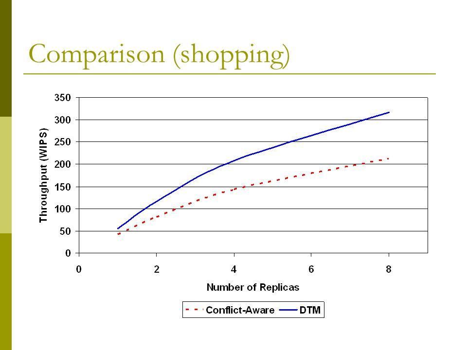 Comparison (shopping)