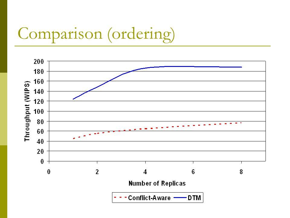 Comparison (ordering)