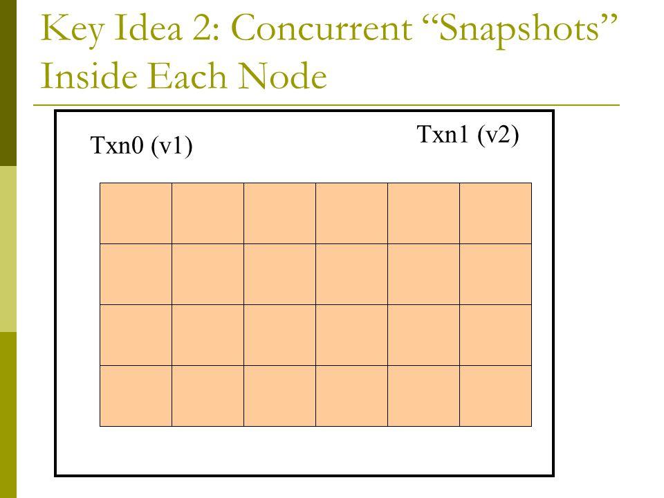 Key Idea 2: Concurrent Snapshots Inside Each Node read v1 v2 Txn0 (v1) Txn1 (v2)