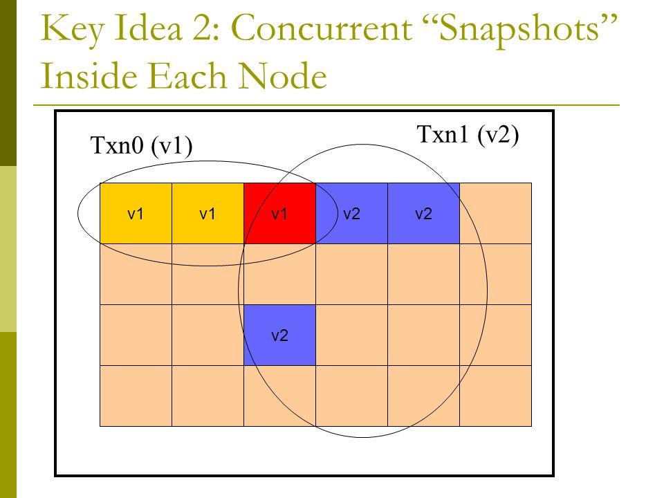 Key Idea 2: Concurrent Snapshots Inside Each Node read v1 v2 Txn0 (v1) Txn1 (v2) v1 v2