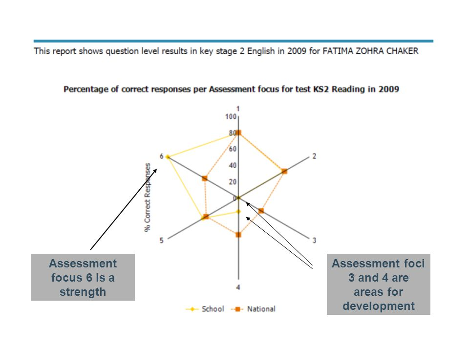 Assessment foci 3 and 4 are areas for development Assessment focus 6 is a strength