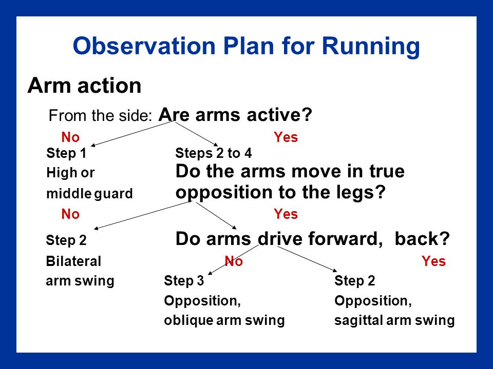 Observation Plan for Running Arm action From the side: Are arms active? NoYes Step 1Steps 2 to 4 High or Do the arms move in true middle guard opposit